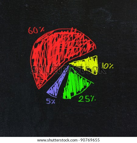 circle business graph on chalkboard