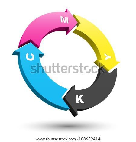 CMYK circular arrows 3D