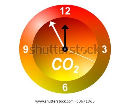 CO2-clock