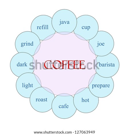 Coffee concept circular diagram in pink and blue with great terms such as grind, refill, cup, barista, hot and more.