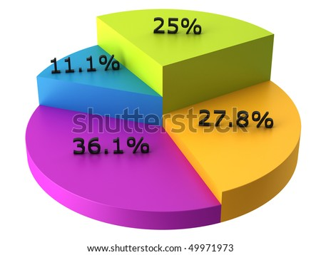 Colorful 3D pie chart with percents