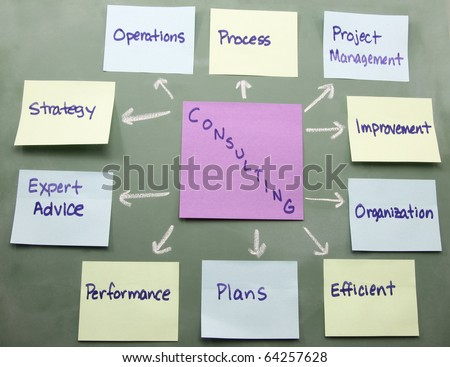 Colorful sticky notes show a consulting concept map on a blackboard.