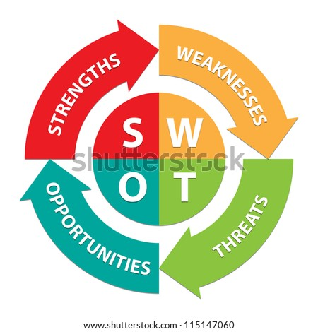 Colorful SWOT illustration with Arrow Background For Business Concept - isolated on white background