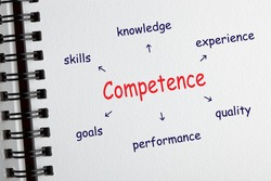 Competence diagram with conceptual words drawing on notepad. Business concept.