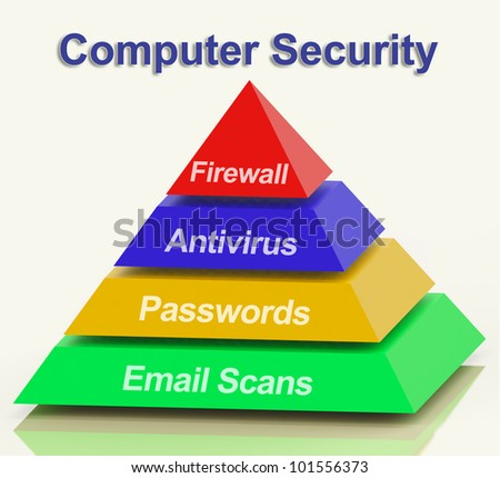 Computer Pyramid Diagram Showing Laptop Internet Safety