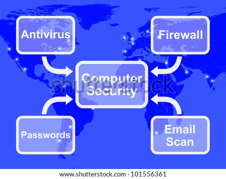 Computer Security Diagram Showing Laptop Internet Safety