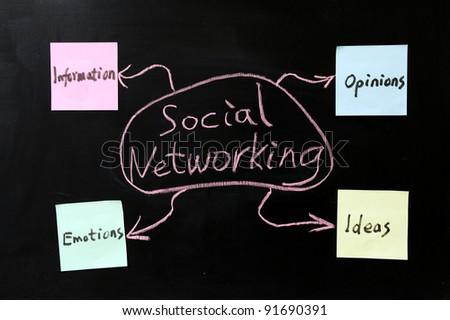 Conceptional drawing of social networking