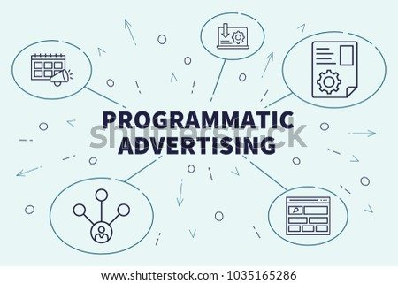 Conceptual business illustration with the words programmatic advertising