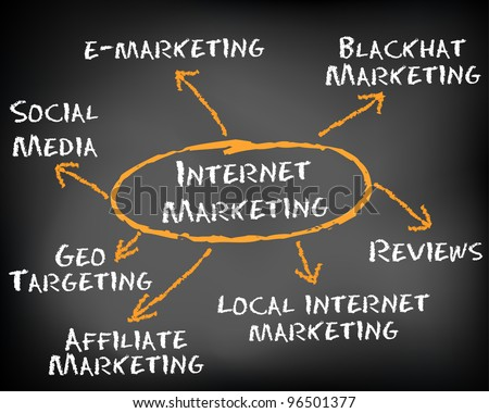 Conceptual hand drawn internet marketing flow chart on black chalkboard. Web marketing, online marketing or e-Marketing business models.
