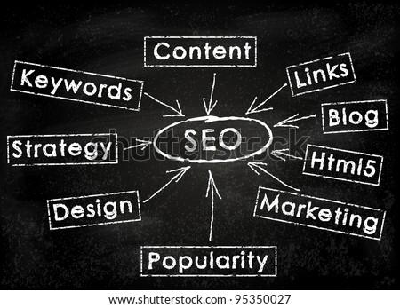 Conceptual SEO acronym on black chalkboard (Search Engine Optimization)