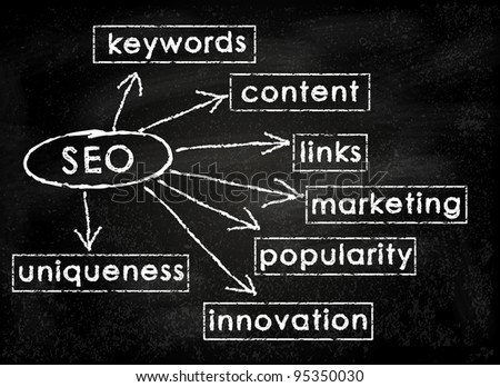 Conceptual SEO on black chalkboard (Search Engine Optimization)