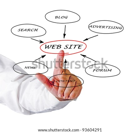 Content of web site