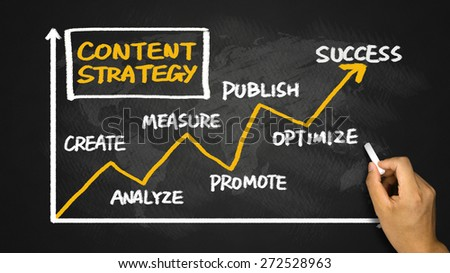 content strategy concept chart handwriting on whiteboard