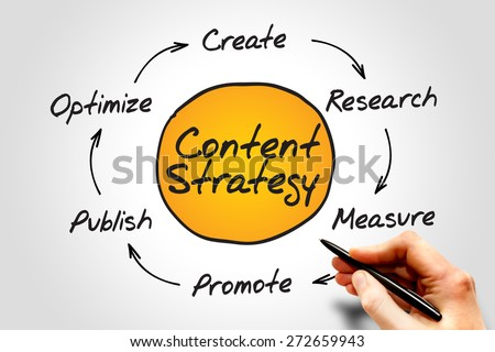 Content Strategy, SEO process circle, business concept