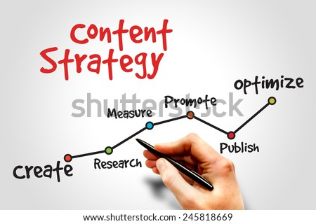 Content Strategy timeline, business concept