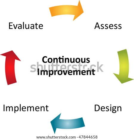 Continuous improvement process cycle business strategy concept diagram