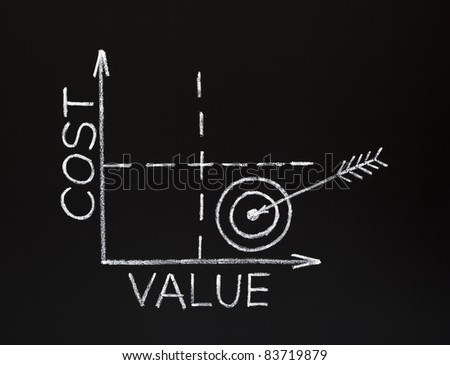 Cost-value graph made with white chalk on blackboard. Concept about the relationship between Cost and Value. Low Cost and High Value.