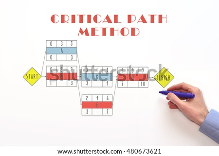 Critical path method chart, diagram. Determine critical path. Critical path concept on white background.  #480673621