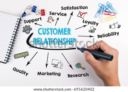 Customer Relationship concept. Chart with keywords and icons on white background #695620402