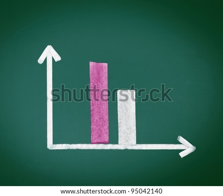Decreasing Bar Graph with two bars decreasing in size over time, handdrawn in chalk on a chalkboard.
