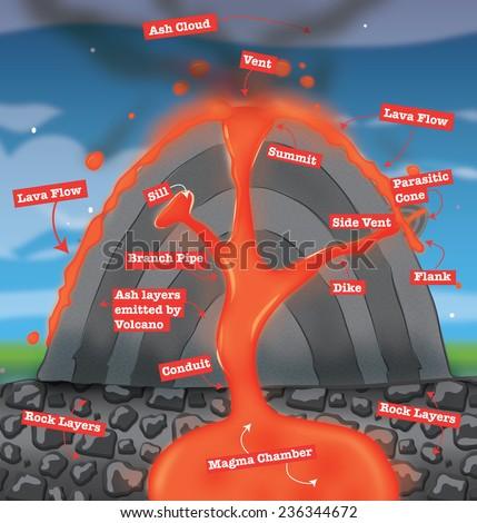 diagram of a volcano. a diagram of a erupting volcano ... easy heat wiring diagram