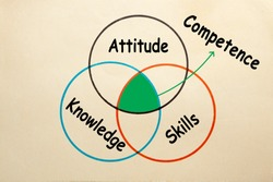 Diagram of attitude, skills and knowledge to explain the intersection of competence.