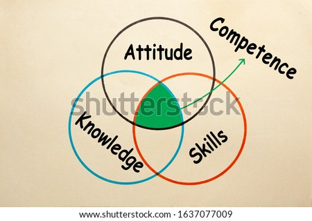 Diagram of attitude, skills and knowledge to explain the intersection of competence. Foto stock ©