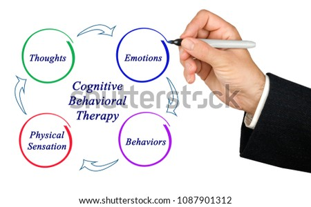 Diagram of cognitive-behavioral therapy #1087901312