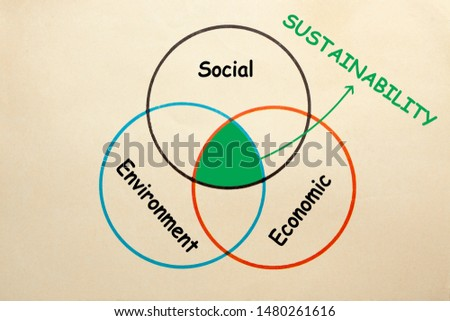 Diagram of social, environment and economic to explain the intersection of Sustainability.  #1480261616
