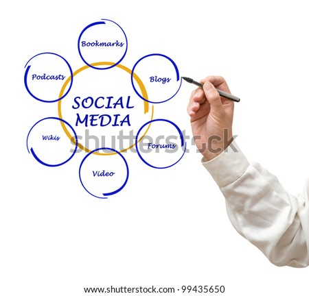 Diagram of social media