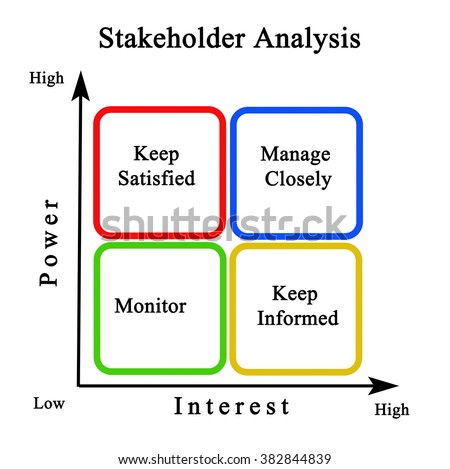 diagram of stakeholder analysis stock photo    shutterstockdiagram of stakeholder analysis