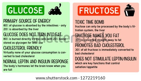Difference between good sugar glucose in fruits and bad sugar fructose in derived products