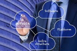 Different cloud services Platform,Infrastructure and software presented by a businessman in front of an office building in blue