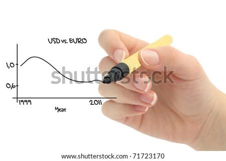 Dollar vs Euro chart