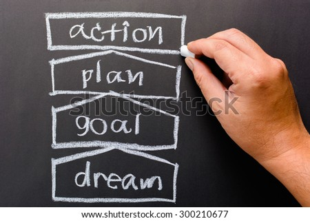 dreams goals essay Essay on educational and career goals in this process of pursuing these goals and dreams you can order a custom essay on career goals now posted by.