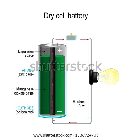 Dry cell. Cross section of battery with cathode, anode and Manganese dioxide paste. light bulb, switch and Electrons flow. illustration for science and educational use.