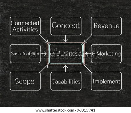 e business marketing flow chart on a blackboard
