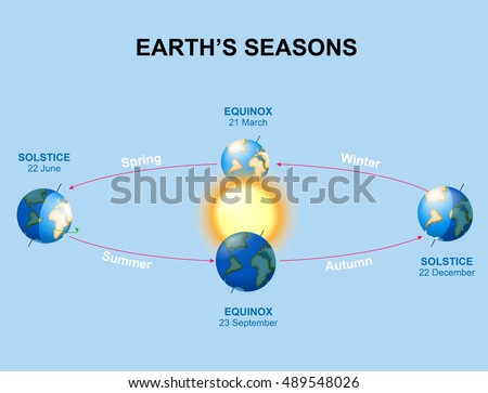 Earth's seasons. Illumination of the earth during various seasons. Top position: vernal equinox. Bottom: autumnal equinox. Left: summer solstice. Right: winter solstice.
