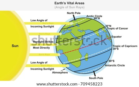 Earths vital areas infographic diagram showing angle of sun rays earths vital areas infographic diagram showing angle of sun rays including major latitudes equator tropic of gumiabroncs Images