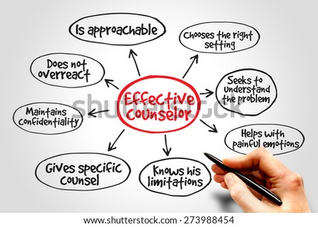 Effective counselor mind map with advice giving techniques concept