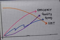Efficiency, Quality, Speed, Cost write on a book isolated on wooden table.