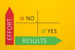 Effort and Results matrix showing the minimum effort and the maximum results. Perfect business plan