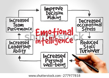 Emotional intelligence mind map, business concept