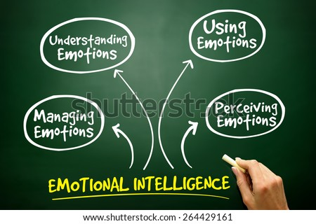 Emotional Intelligence mind map, business management strategy on blackboard #264429161