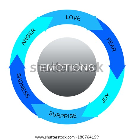 Emotions Word Circles arrows Concept with great terms such as anger, love, fear and more.