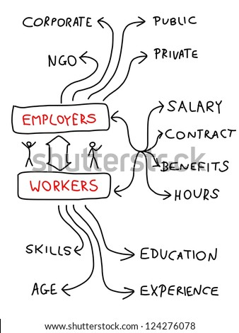 Employment and career - mind map. Handwritten graph with important issues about workforce. Doodle illustration.