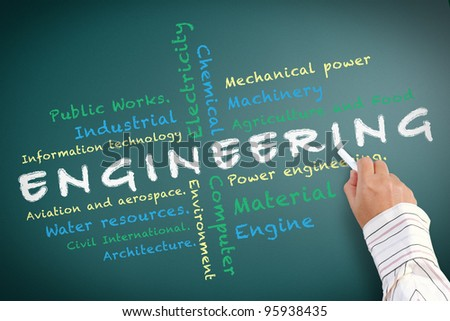 Engineering of Faculty in University and other related words written on chalkboard