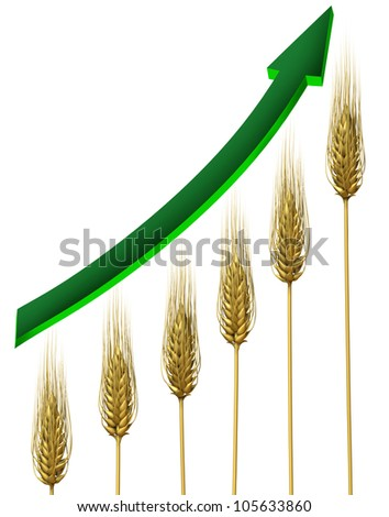 Farming industry and agriculture business profits symbol with rising and growing wheat chart and green arrow pointing upward isolated on a white background as an icon of food prices growth.