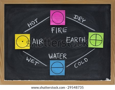 what are elements of the earth sun relationship