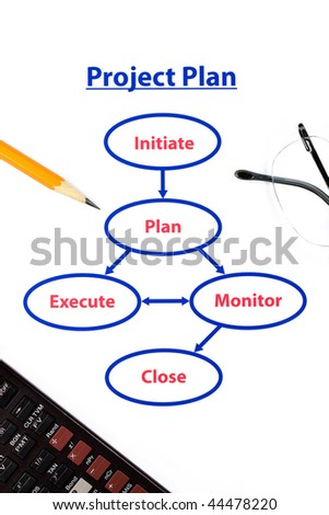 five steps of a project plan with pencil, glasses and calculator